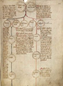 Medieval Mier Family Tree Image